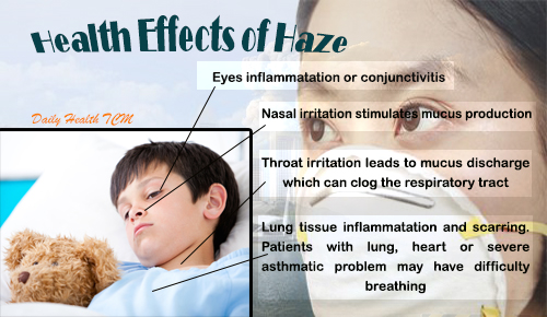 Health effects of haze